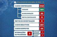 COVID19: Prados tem 2 casos confirmados e 4 pacientes curados nesta sexta