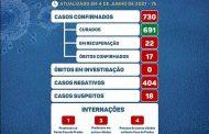 COVID19: Prados tem 5 novos casos e 14 pacientes curados nas últimas 48 horas