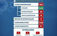 COVID19: Prados tem 4 novos casos confirmados e chega a 591 no total
