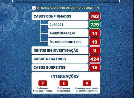 COVID19: Boletim desta sexta-feira confirma o 19º óbito pela doença em Prados