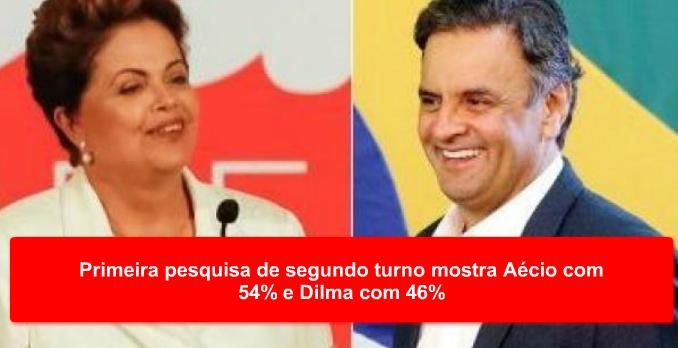 Primeira pesquisa de segundo turno mostra Aécio com 54% e Dilma com 46%