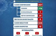 Covid19: Prados confirma 4 novos casos nesta sexta
