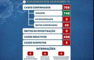 COVID19: Prados segue há 20 dias sem novos casos