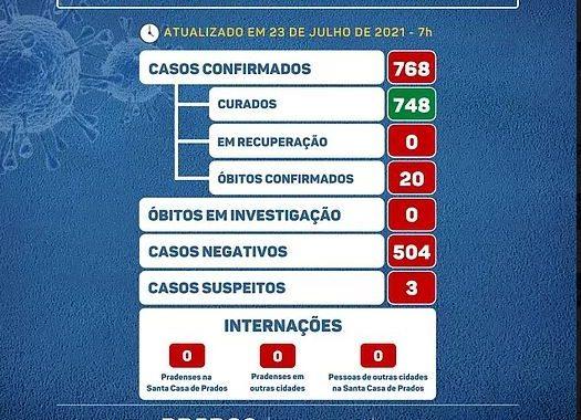 COVID19: Prados permanece sem registrar novos casos da doença