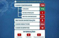 COVID19: Prados continua com 795 casos