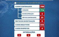 Covid19: Prados continua sem registrar novos casos