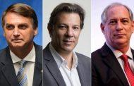 ELEIÇÕES 2018: Bolsonaro e Ciro estacionam, Haddad avança e seria eleito no 2º turno